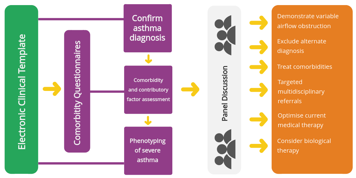 multidimensional assessment of severe asthma