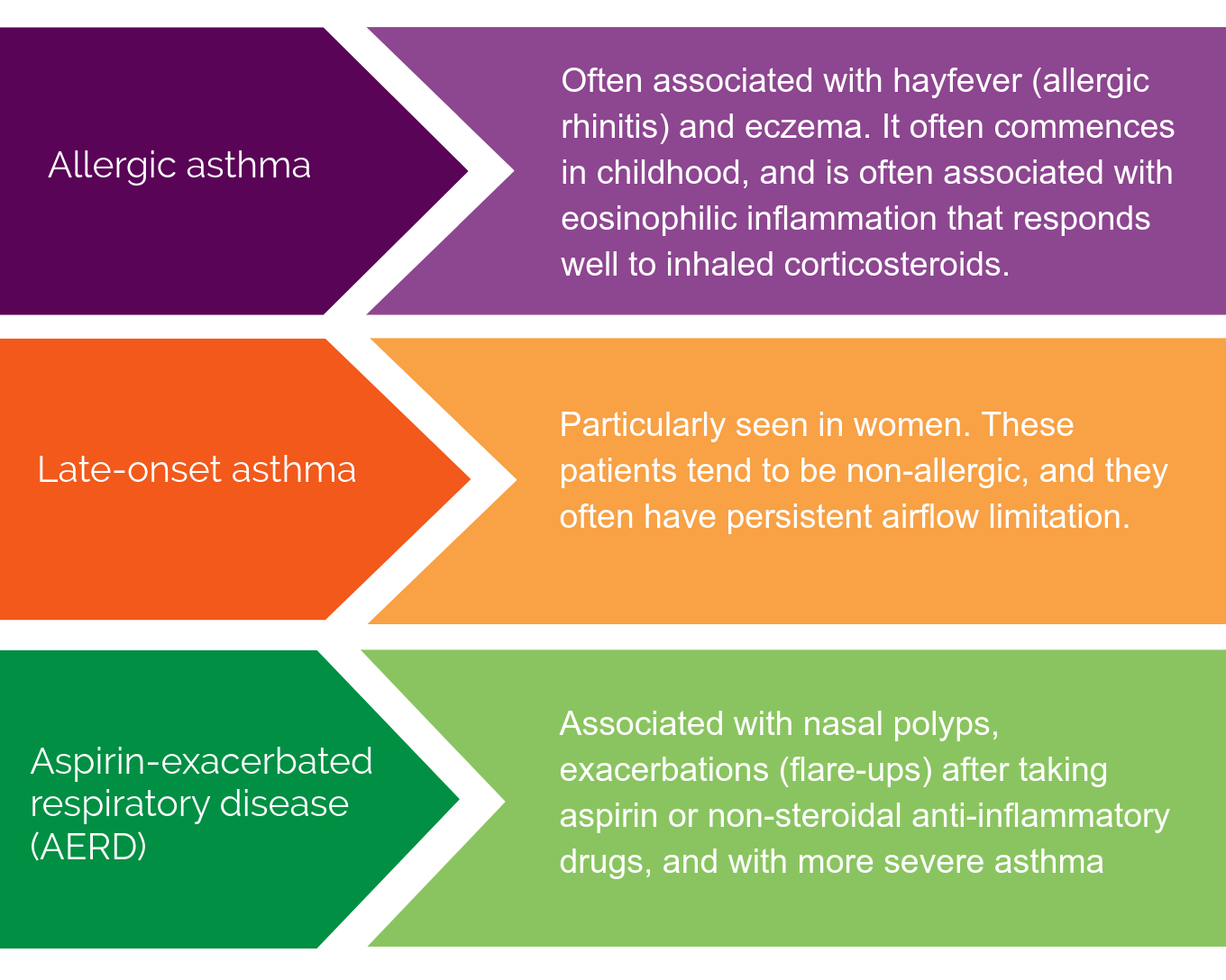 Examples of clinical asthma phenotypes table, allergic asthma, late onset asthma