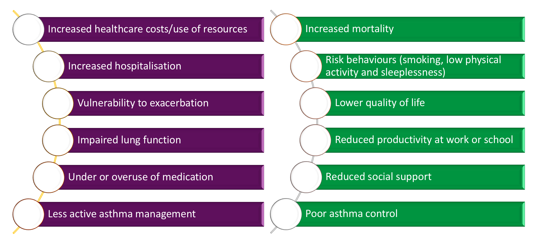 impact of anxiety and depression for people with asthma