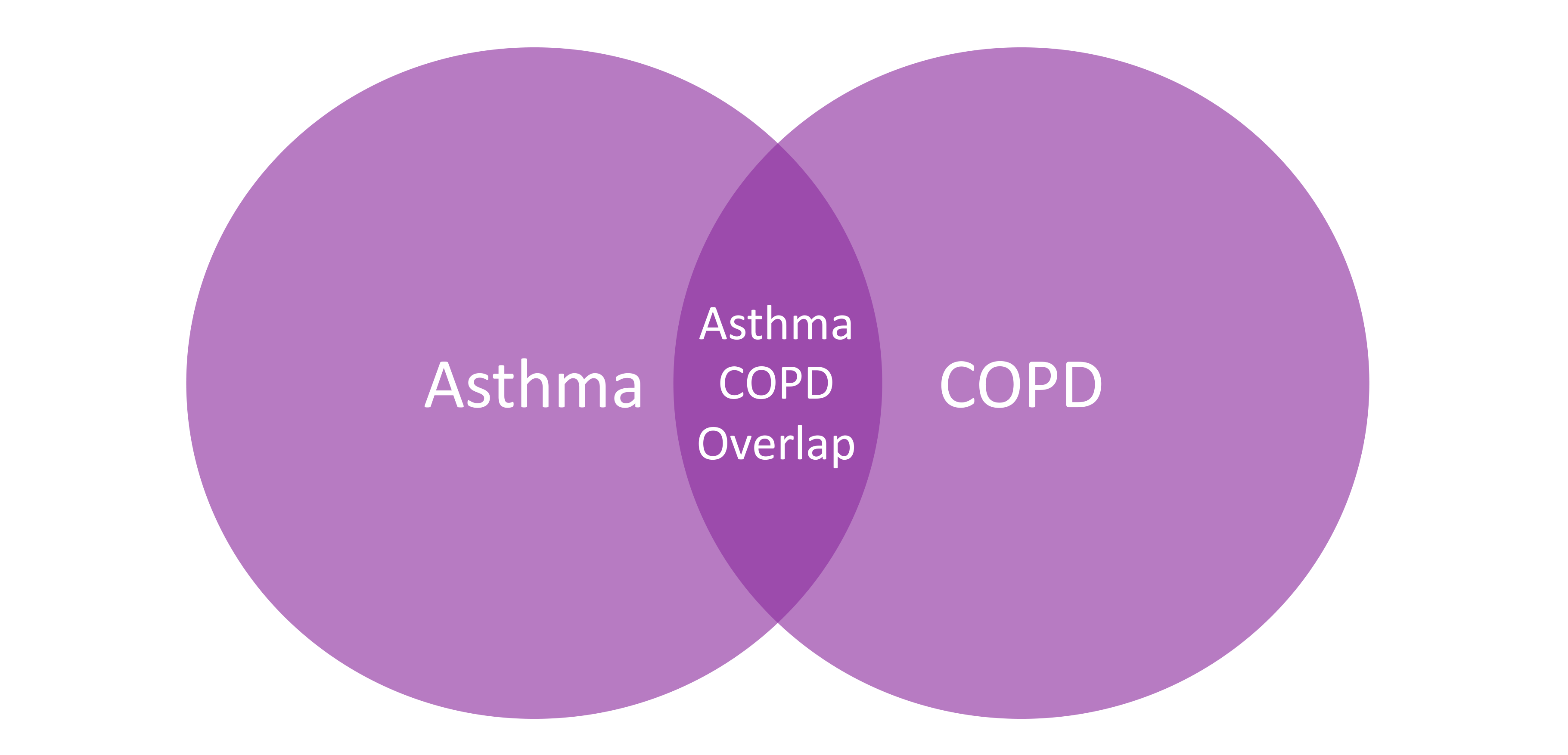 asthma copd overlap diagram