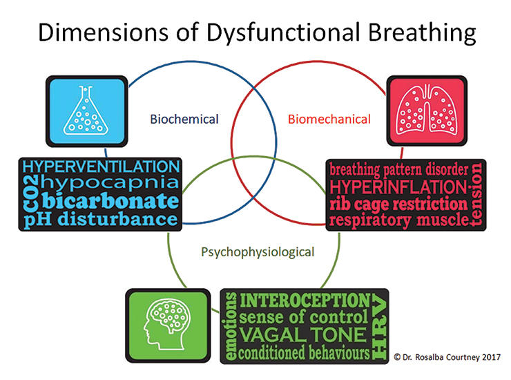 Dysfunctional Breathing