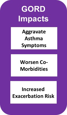 GORD Impact infographic, gastrooesophageal reflux disease