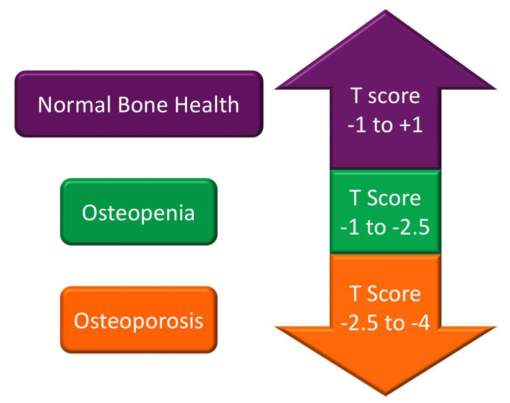 Osteoporosis Diagnosis for asthma sufferers