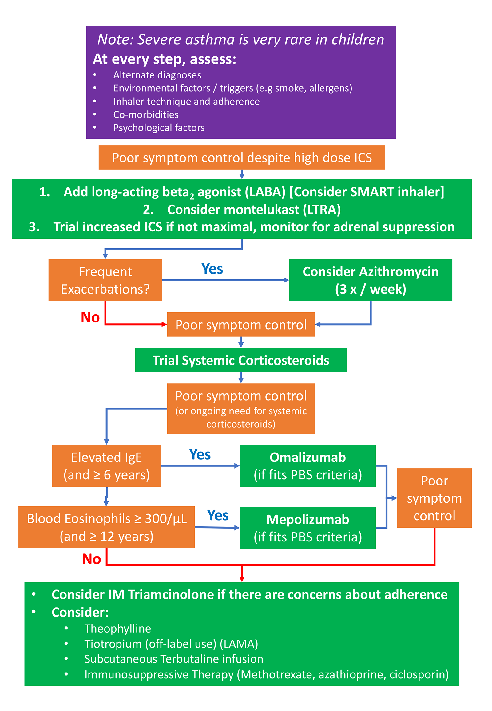 Asthma Medications in Paediatrics flow chart
