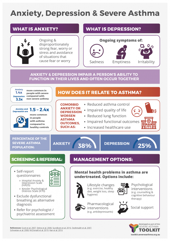 anxiety depression asthma infographic