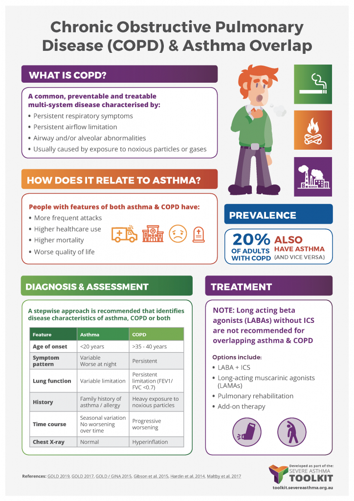 asthma COPD overlap infographic