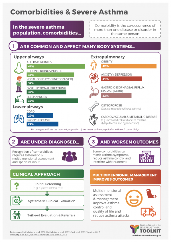 asthma comorbidity infographic
