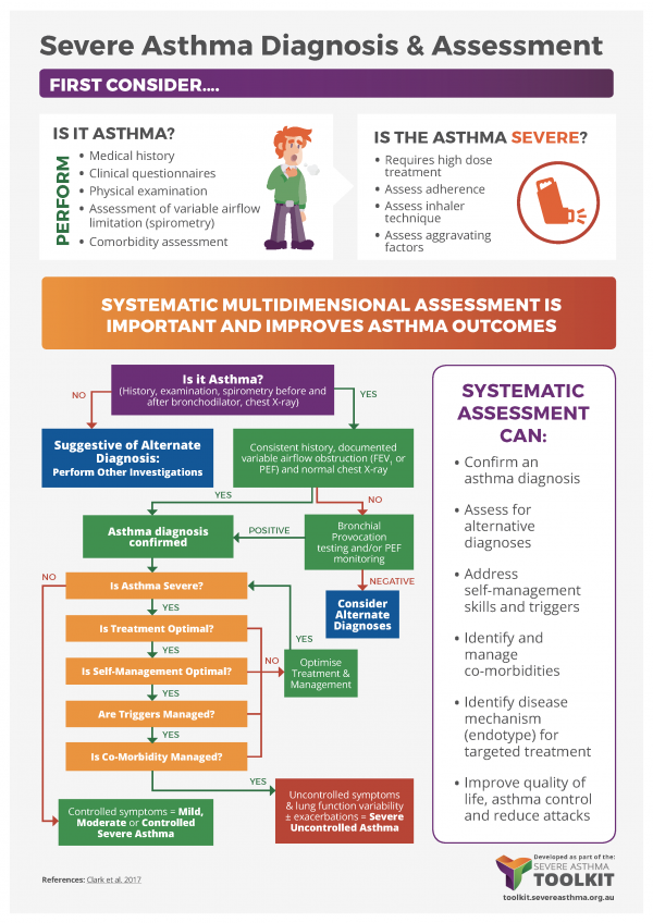 severe asthma diagnosis assessment infographic