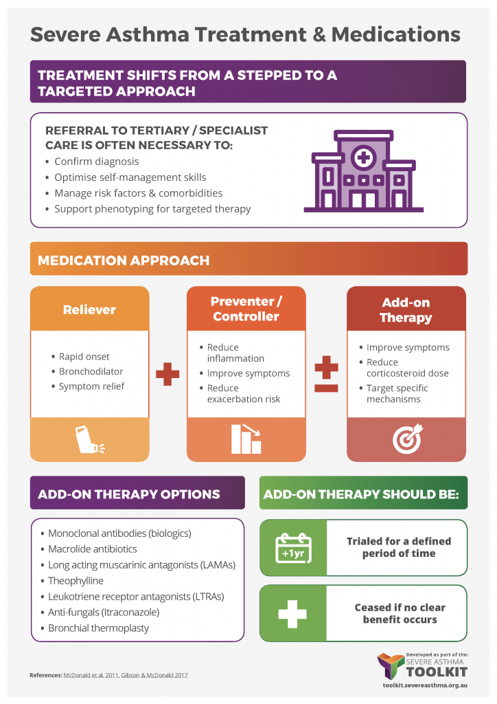 severe asthma medication infographic