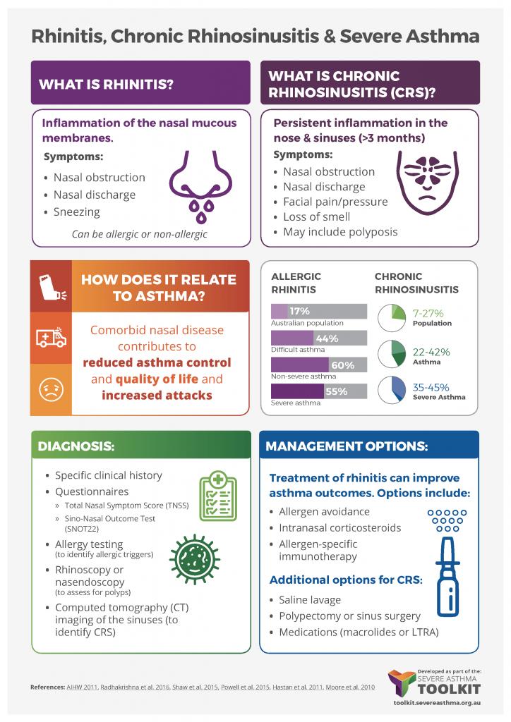 rhinitis asthma infographic