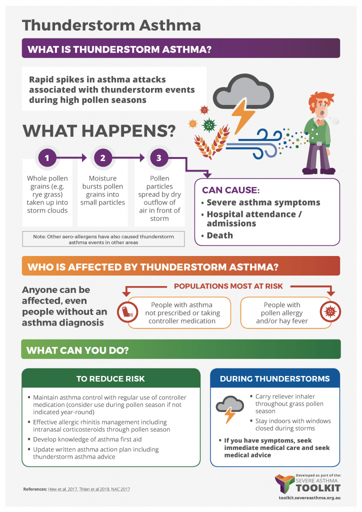 thunderstorm asthma infographic