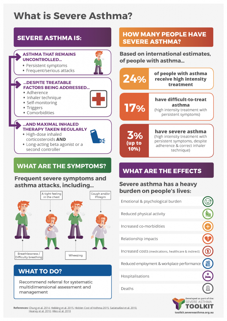 severe asthma definition infographic
